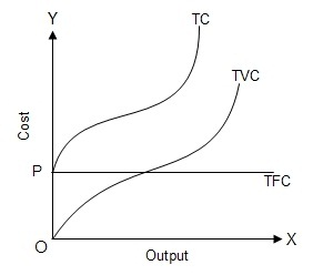 Fig: Total Cost Curve
