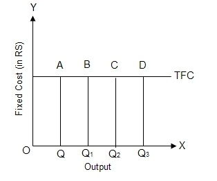 Fig: TFC Curve