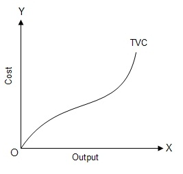 Fig: TVC Curve