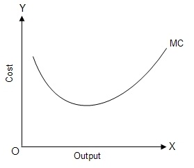 Fig: Marginal Cost Curve