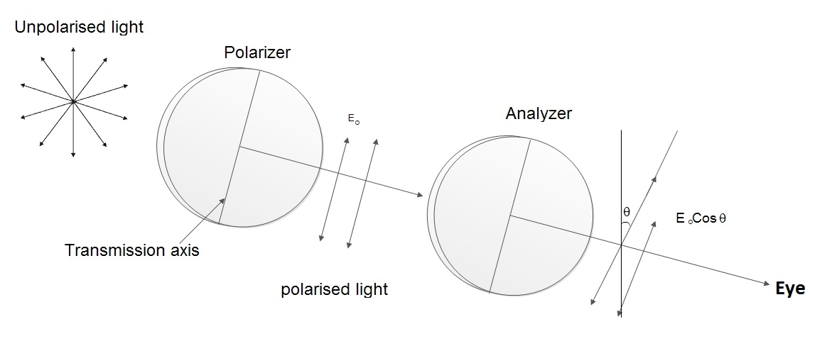 Polarisation by Selective Absorption