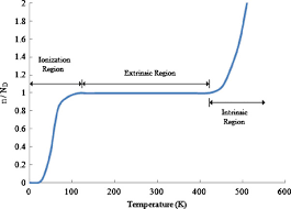 fig: conductivity vs temperature of semiconductor