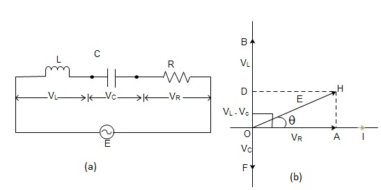 Fig: (a) A.C. through inductor, capacitor and resistance in series. (b) Phasor diagram