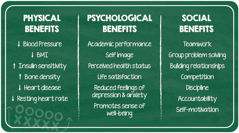 Source: goportageindians.com Fig: Benefits of Sports