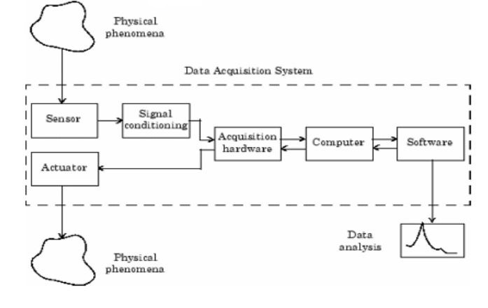 Fig: Block diagram of DAS