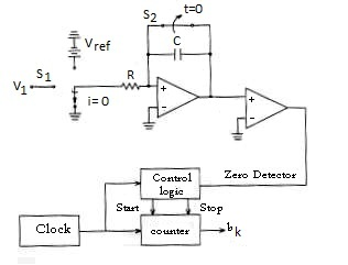Dual ramp type ADC