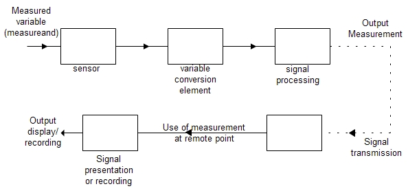 Elements of a measuring instrument
