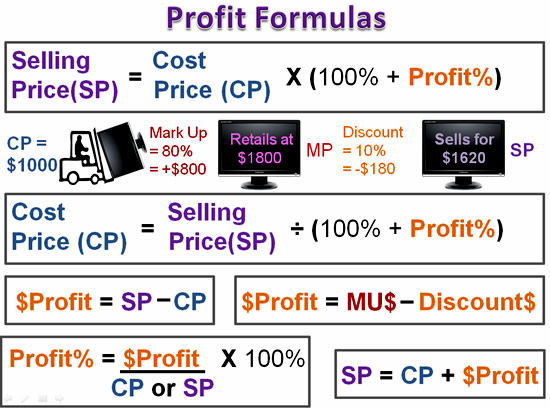 what is profit loss