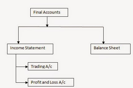 Financial Statements of Final Accounts
