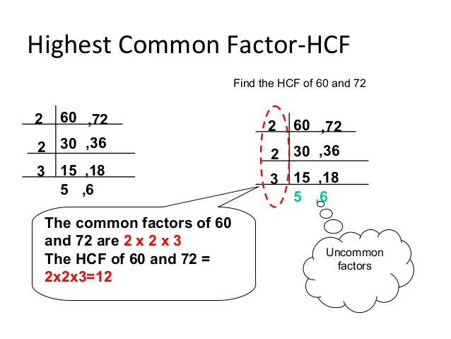source: www.slideshare.net Fig: Highest Common Factor (H.C.F)