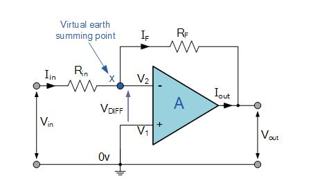 fig:inverting amplifier