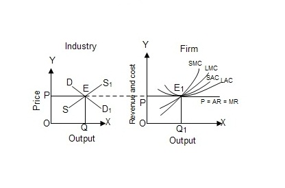 Fig: Long run equilibrium of firm and industry