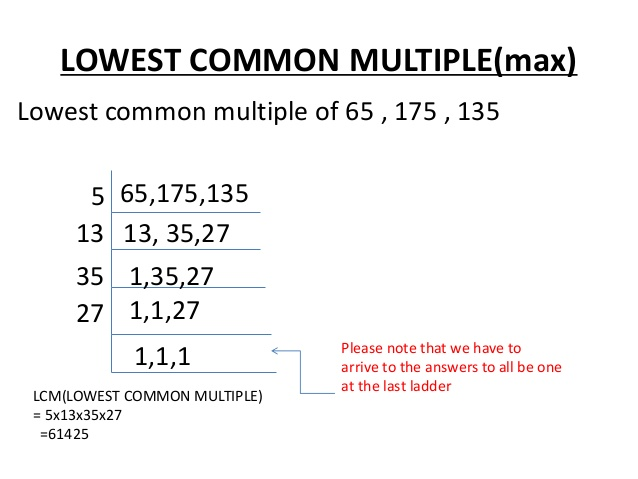 source: www.slideshare.net Fig: Lowe Common Multiple