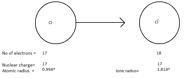 Another example of atomic and ionic radius