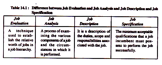 Difference between job evaluation, job analysis, job description and job specification,