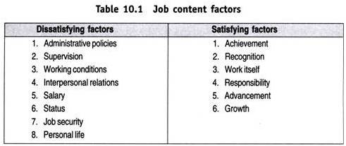 Job content factors, http://www.yourarticlelibrary.com/organization/job-design-definition-and-concept-of-job-design/