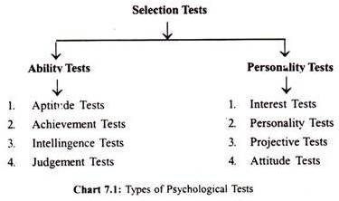 Types of psychological tests, http://www.yourarticlelibrary.com/hrm/job-selection-test-purpose-types-ability-and-developing-a-test-programme/35278/