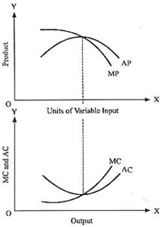 Relationship of AC with AP and MC with MP