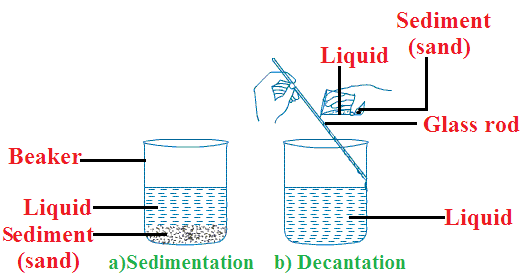 source: easywayscience78.blogspot.com fig: Sedimentation and Decantation