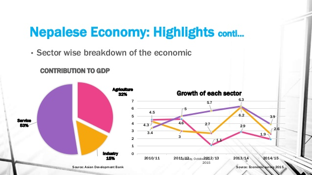 Source: www.slideshare.net Fig: Present State of Service Sector in Nepal