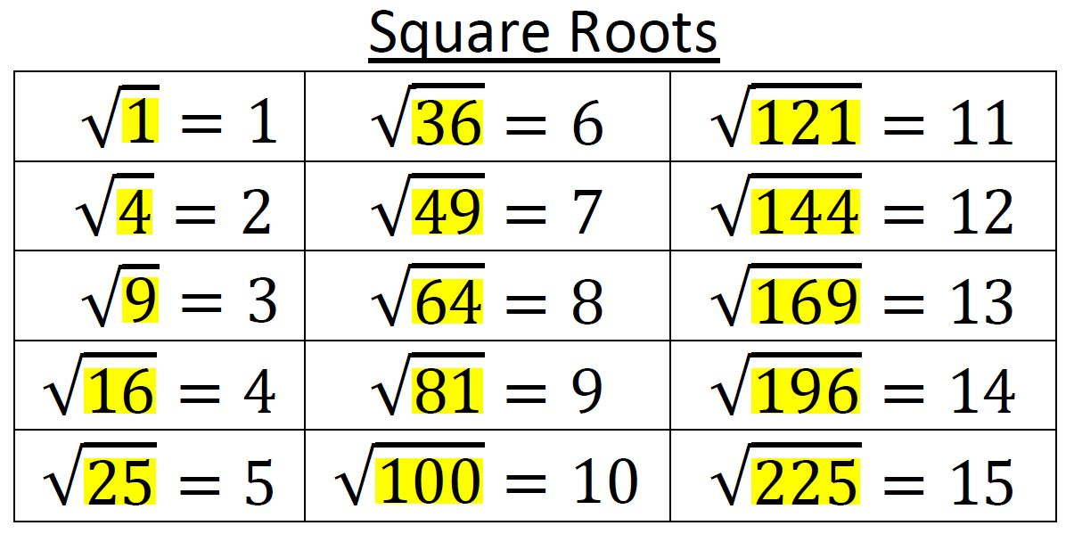 source: aharri5on.com Fig: Square and Square root