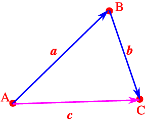 Triangle Law of Vectors