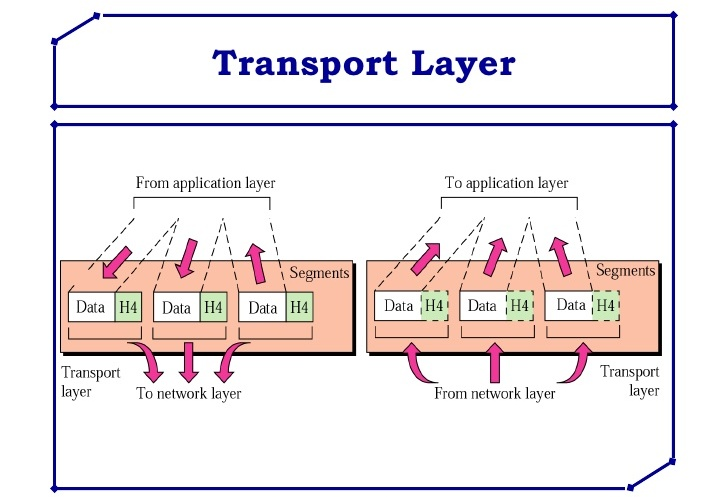 Notes On Open System Interconnection  Osi  Model