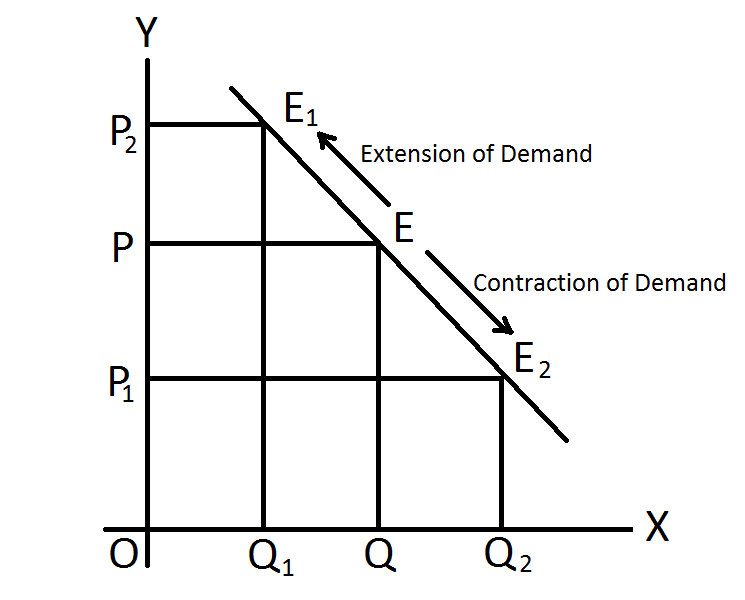 Notes On Change In Demand And Reason Behind Downward