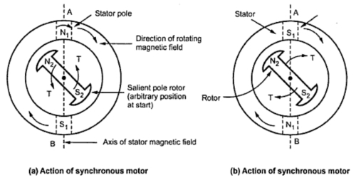 fig:Action of synchronous motor