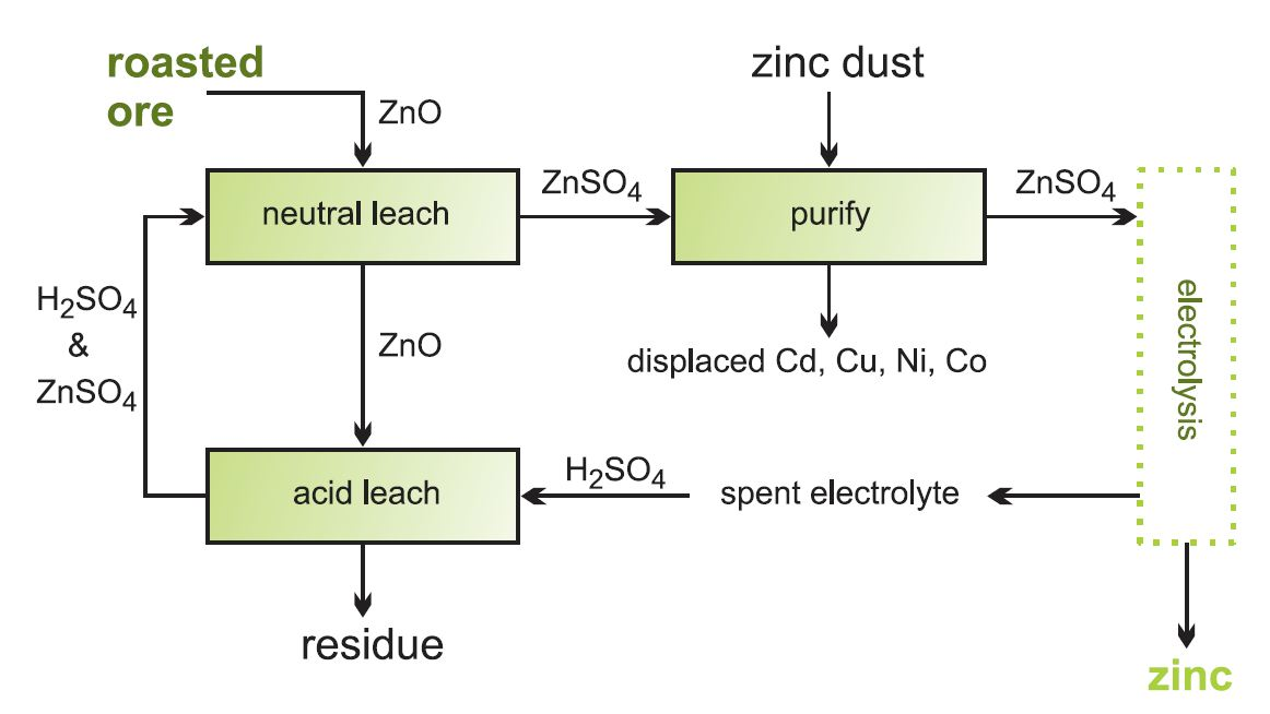 Source:www.essentialchemicalindustry.org fig:zinc extraction and purification