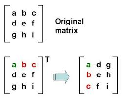 example Transpose of a Matrix