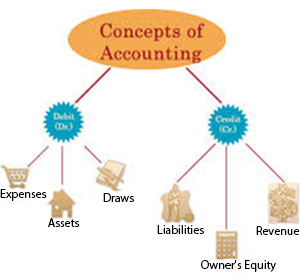 basic accounting concepts and business sructure Explaining basic accounting concepts and business structures acc 537 explaining basic accounting concepts and business structures in the field of.
