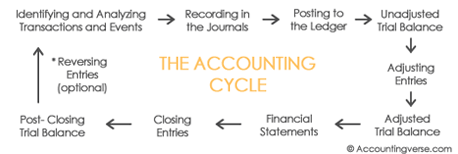 fig. Accounting Cycle or Process