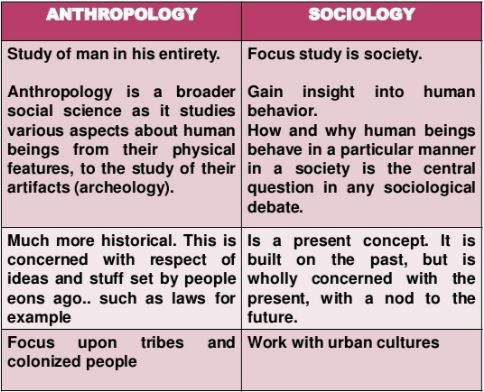 the relationship between anthropology and other social sciences Best answer: as a social science major, you study sociology, anthropology, and geography sociology explores the nature and dynamics of human societies and the relationships between individuals and their social groups anthropology focuses on the biological and cultural dimensions of humanity, emphasizing.