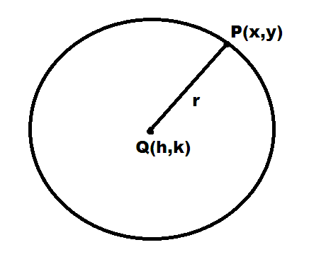 General equation of the circle