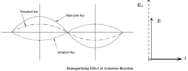 fig:Armature reaction for inductive load