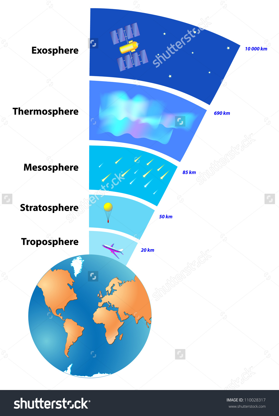 source: www.shutterstock.com fig: Atmosphere