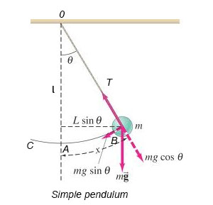 how to find the length of a simple pendulum
