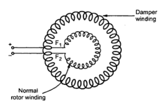 fig:Staring as squirrel cage induction motor