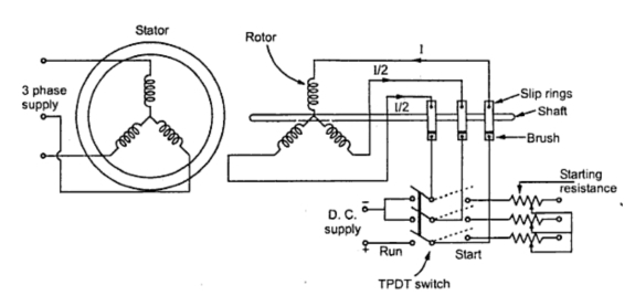 fig:starting with slip ring induction motor