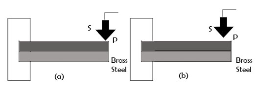 Bimetallic strip (a) At normal temperature, (b) At higher temperature