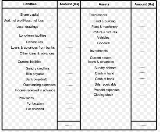 balance sheet for final account notes videos qa and tests grade 11 principles of accounting accounts kullabs cash register revised schedule vi companies act 2013
