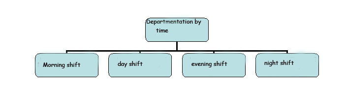 Departmentation by time