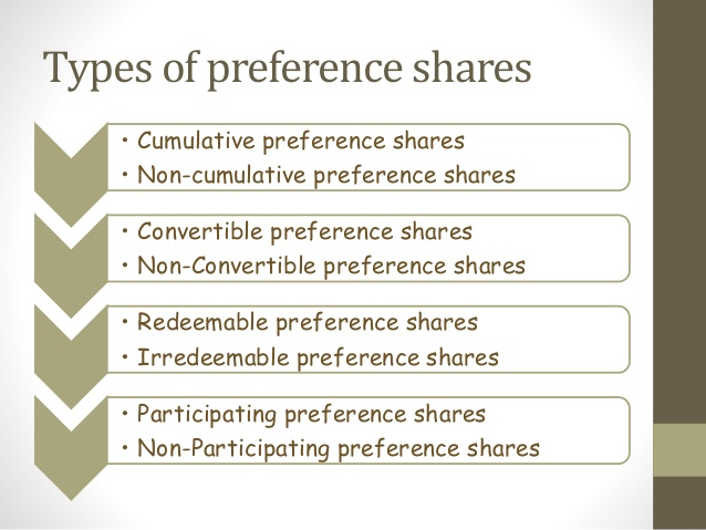 preference shares definition