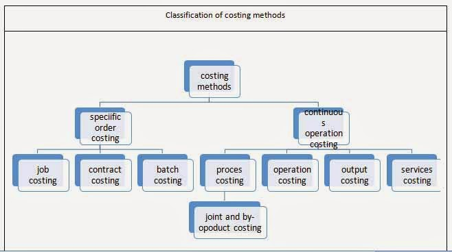 Methods of costing for Method homes cost