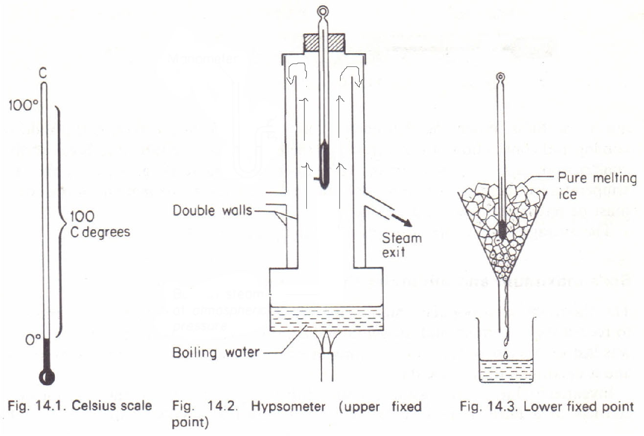 Construction of a mercury Thermometer