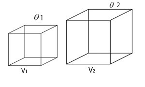 Cubical expansion of a cube