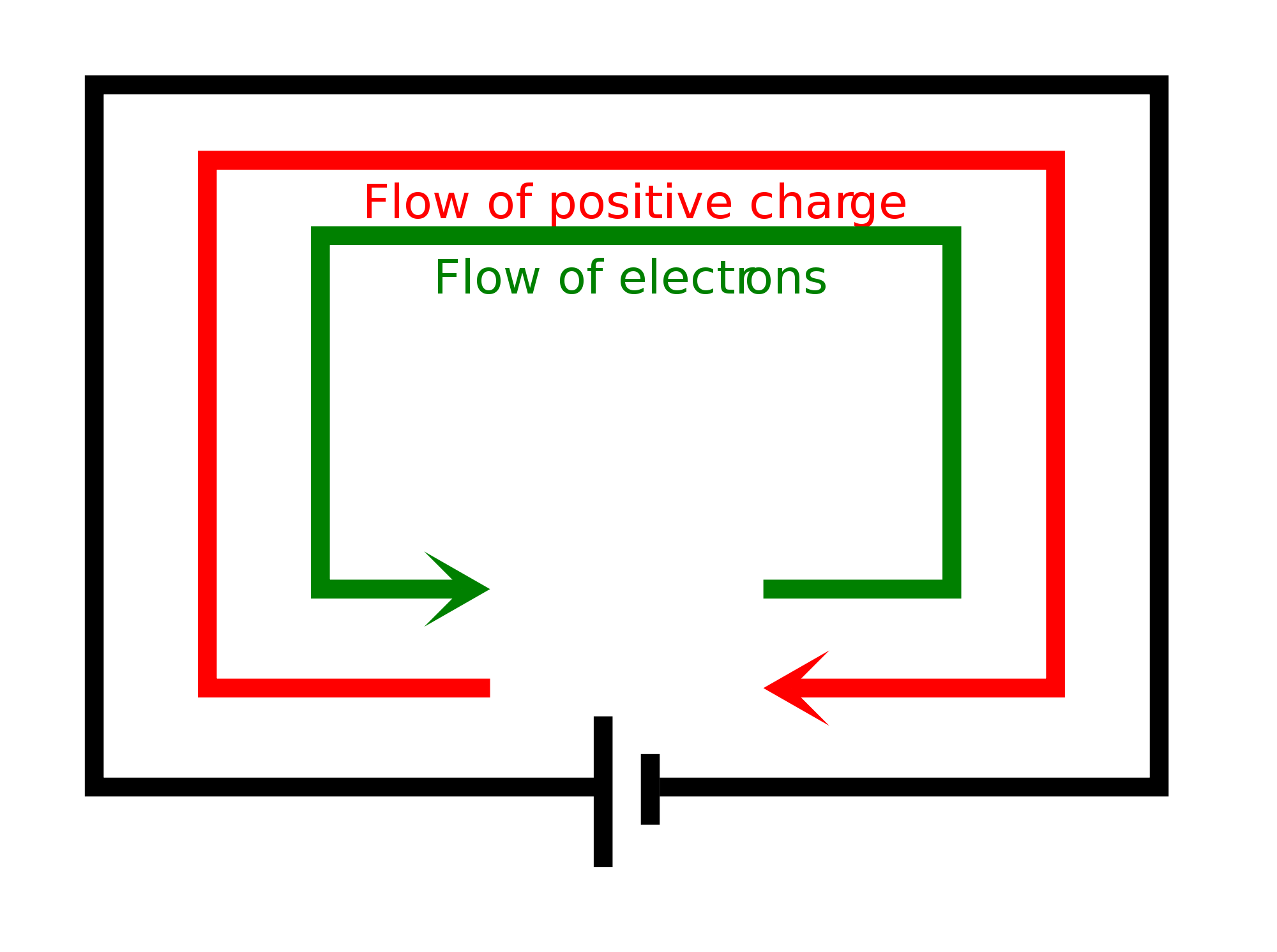 conventional flow of current and flow of electron