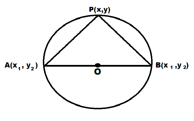 Circle with a given diameter (Diameter form)
