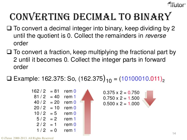 source: www.slideshare.net Fig: Decimal Number into Binary Number
